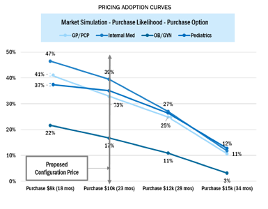 Actionable Conjoint Data Pricing Adoption Curves
